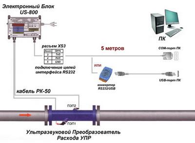Интерфейс RS232 устанавливается в ультразвуковые расходомеры US-800 дополнительно и присутствует только в исполнениях...